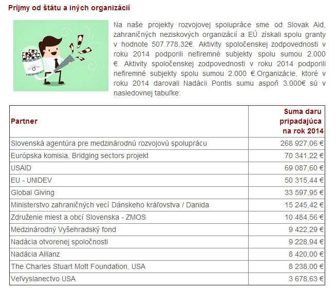 Zdroj: www.nadaciapontis.sk/donori